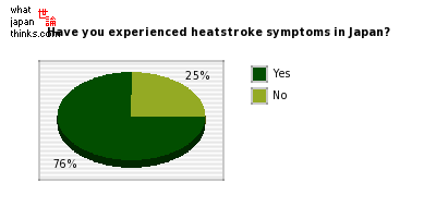 Have you experienced heatstroke symptoms in Japan? graph of japanese statistics