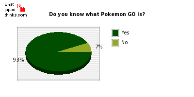Do you know what Pokemon GO is? graph of japanese statistics