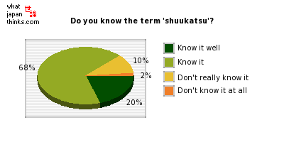 Do you know the term 'shuukatsu'? graph of japanese statistics