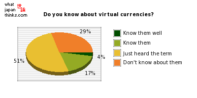 Do you know about virtual currencies? graph of japanese statistics
