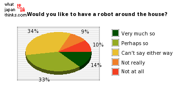 Would you like to have a robot around the house? graph of japanese statistics
