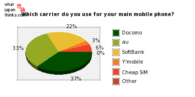 Which carrier do you use for your main mobile phone? graph of japanese statistics