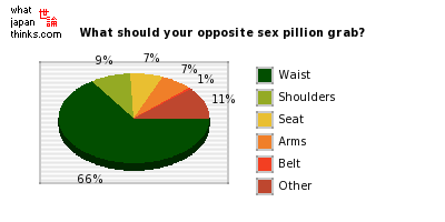 What should your opposite sex pillion grab? graph of japanese statistics