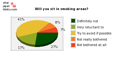 Will you sit in smoking areas? graph of japanese statistics