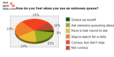 How do you feel when you see an unknown queue? graph of japanese statistics