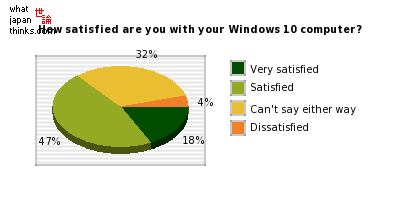 How satisfied are you with your Windows 10 computer? graph of japanese statistics