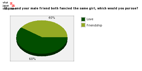 If you and your male friend both fancied the same girl, which would you pursue? graph of japanese statistics