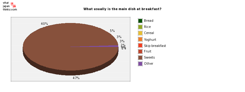 What usually is the main dish at breakfast? graph of japanese statistics