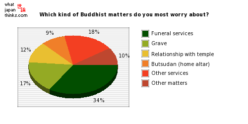 Which kind of Buddhist matters do you most worry about? graph of japanese statistics