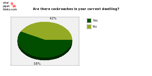 Are there cockroaches in your current dwelling? graph of japanese statistics