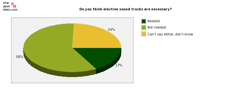 Do you think election sound trucks are necessary? graph of japanese statistics