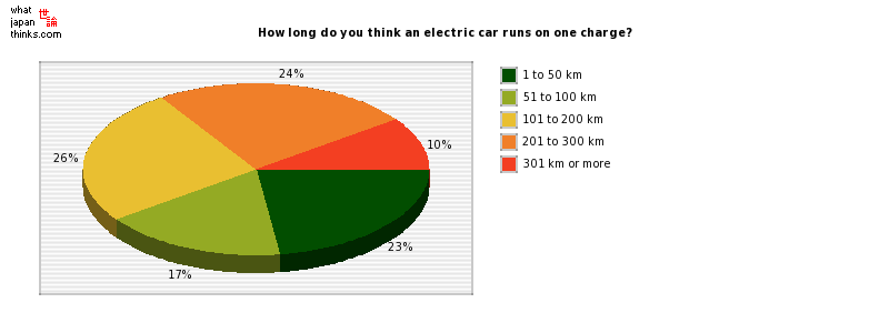 How long do you think an electric car runs on one charge? graph of japanese statistics