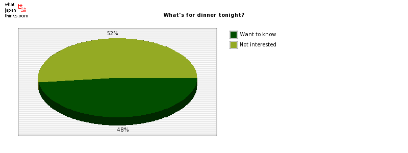 What's for dinner tonight? graph of japanese statistics