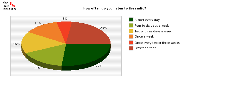 How often do you listen to the radio? graph of japanese statistics