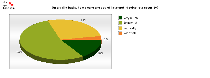 On a daily basis, how aware are you of internet, device, etc security? graph of japanese statistics
