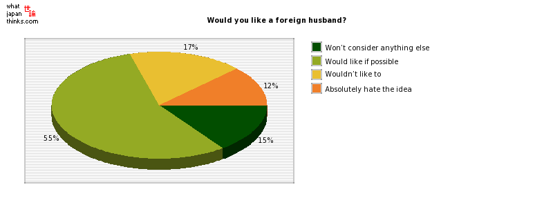 Would you like a foreign husband? graph of japanese statistics