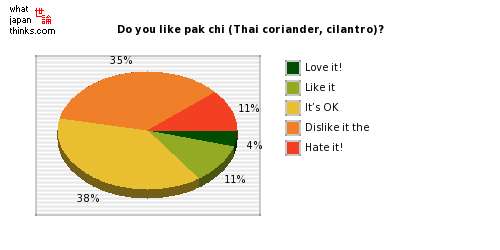 Do you like pak chi (Thai coriander, cilantro)? graph of japanese statistics