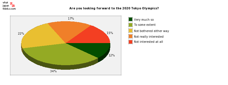 Are you looking forward to the 2020 Tokyo Olympics? graph of japanese statistics