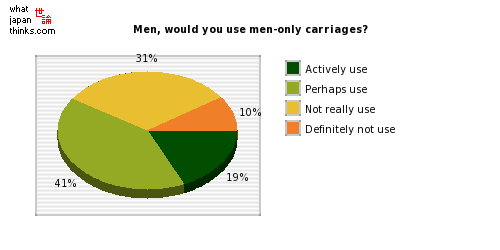 Men, would you use men-only carriages? graph of japanese statistics