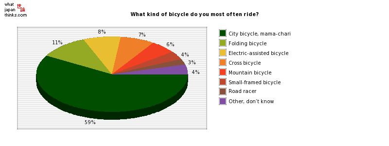 What kind of bicycle do you most often ride? graph of japanese statistics