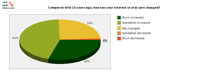 Compared with 10 years ago, how has your interest in oral care changed? graph of japanese statistics