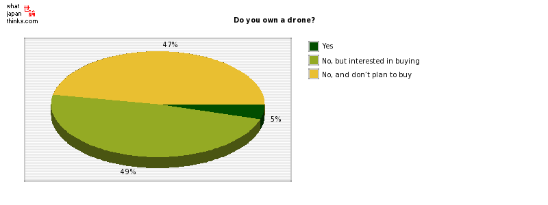 Do you own a drone? graph of japanese statistics