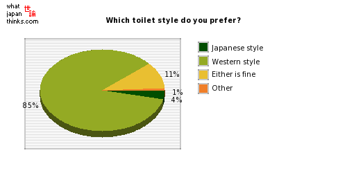 Which toilet style do you prefer? graph of japanese statistics