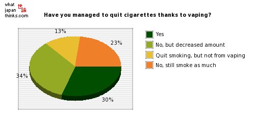 Have you managed to quit cigarettes thanks to vaping? graph of japanese statistics