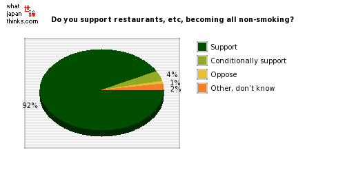 Do you support restaurants, etc, becoming all non-smoking? graph of japanese statistics