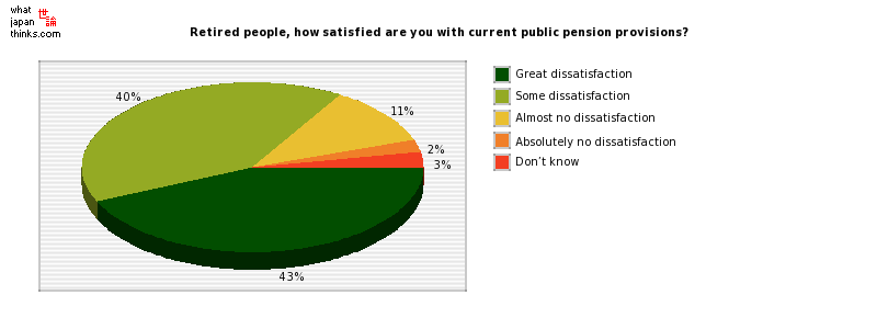 Retired people, how satisfied are you with current public pension provisions? graph of japanese statistics