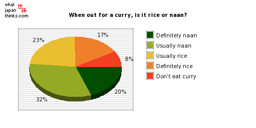 When out for a curry, is it rice or naan? graph of japanese statistics