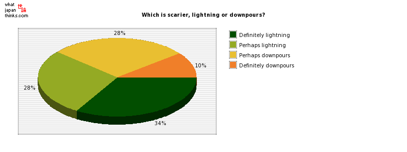 Which is scarier, lightning or downpours? graph of japanese statistics