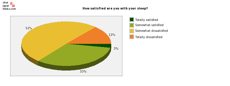 How satisfied are you with your sleep? graph of japanese statistics