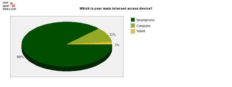 Which is your main internet access device? graph of japanese statistics