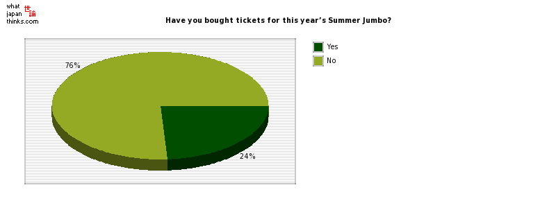 Have you bought tickets for this year's Summer Jumbo? graph of japanese statistics