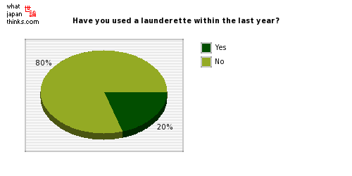 Have you used a launderette within the last year? graph of japanese statistics