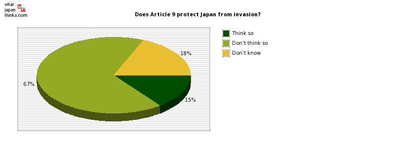 Does Article 9 protect Japan from invasion? graph of japanese statistics
