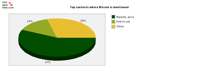 Top contexts where Bitcoin is mentioned graph of japanese statistics