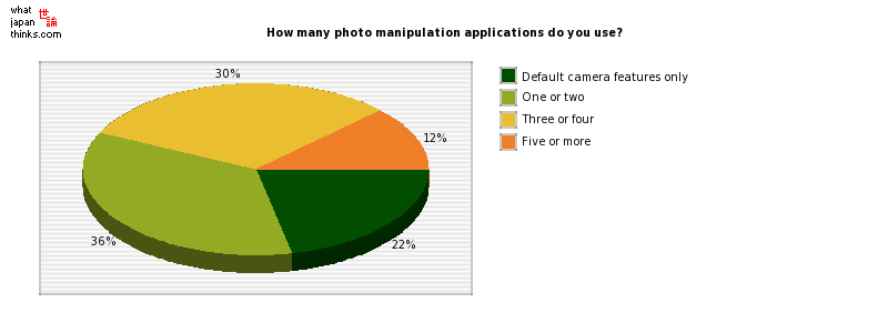 How many photo manipulation applications do you use? graph of japanese statistics