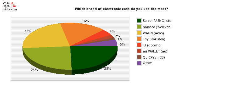 Which brand of electronic cash do you use the most? graph of japanese statistics