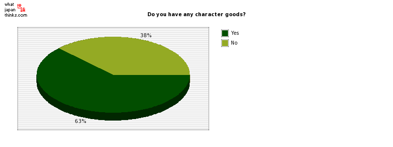 Do you have any character goods? graph of japanese statistics