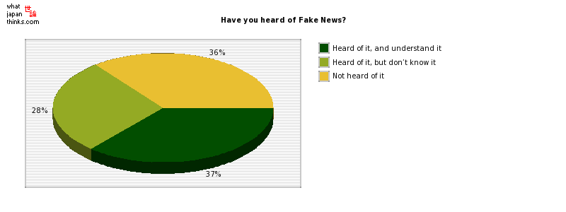 Have you heard of Fake News? graph of japanese statistics