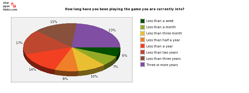 How long have you been playing the game you are currently into? graph of japanese statistics