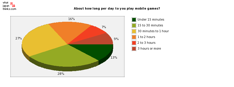 About how long per day to you play mobile games? graph of japanese statistics