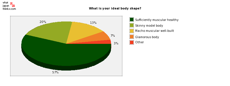 What is your ideal body shape? graph of japanese statistics