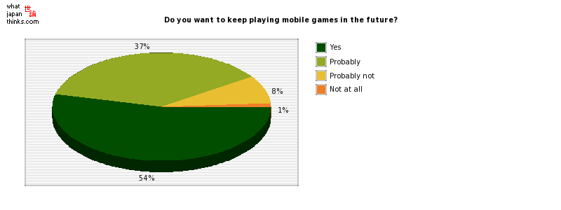 Do you want to keep playing mobile games in the future? graph of japanese statistics