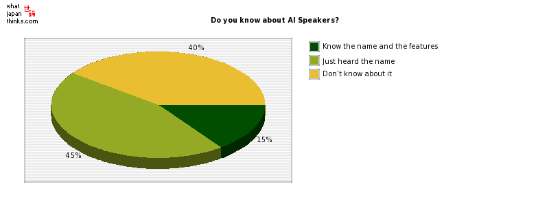 Do you know about AI Speakers? graph of japanese statistics