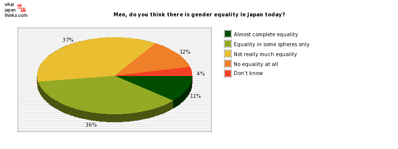 Men, do you think there is gender equality in Japan today? graph of japanese statistics