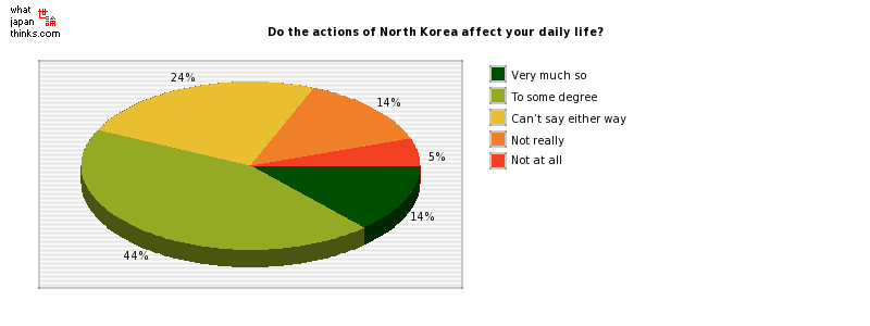 Do the actions of North Korea affect your daily life? graph of japanese statistics