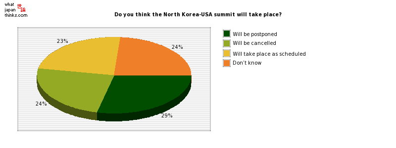 Do you think the North Korea-USA summit will take place? graph of japanese statistics